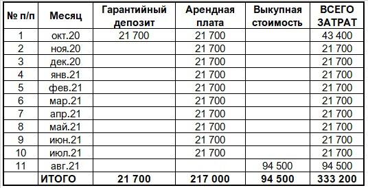 аренда кофемашин затраты