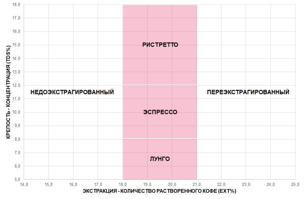 соотношение TDS уровень экстракции