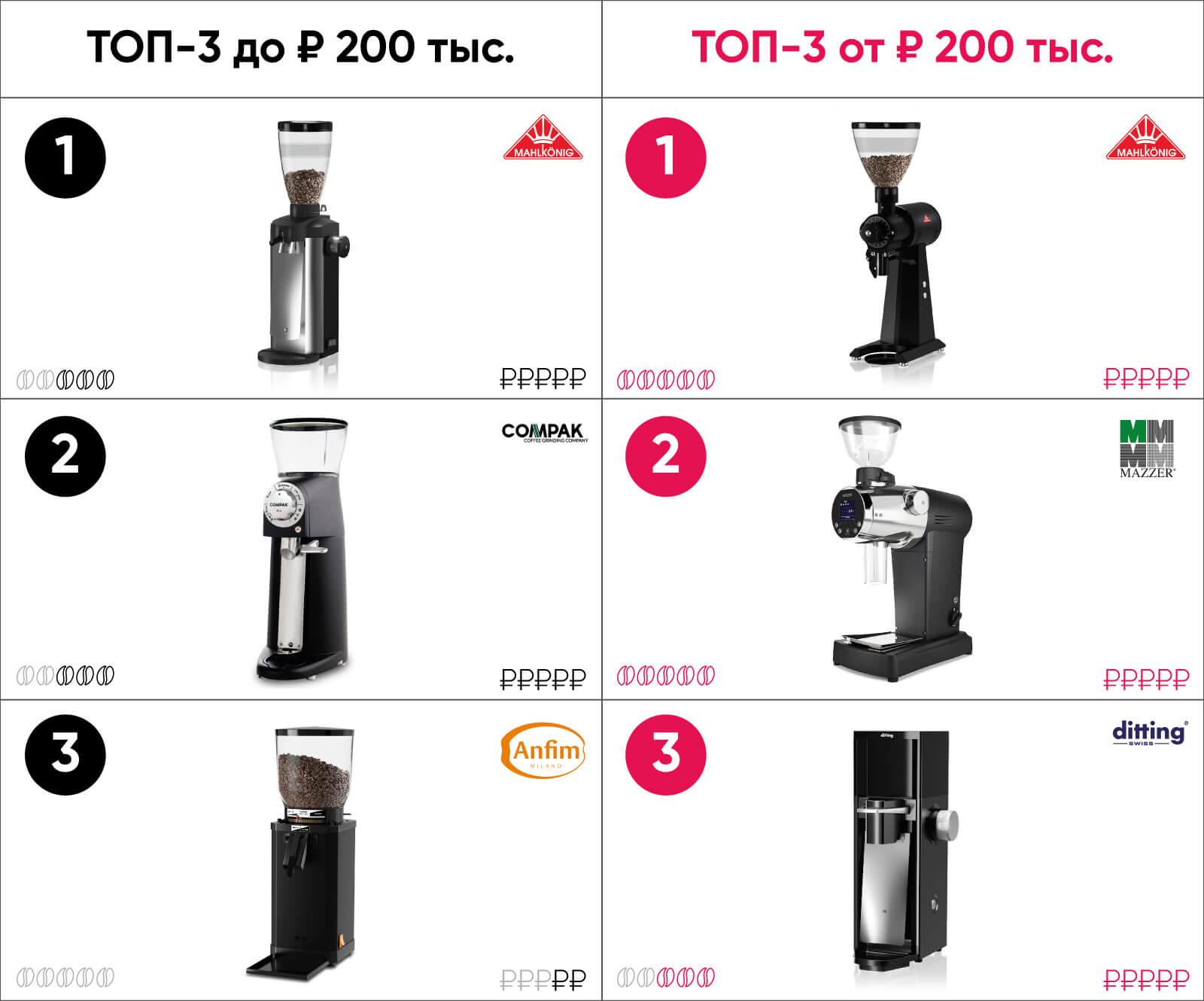 кофемолка альтернатива рейтинг