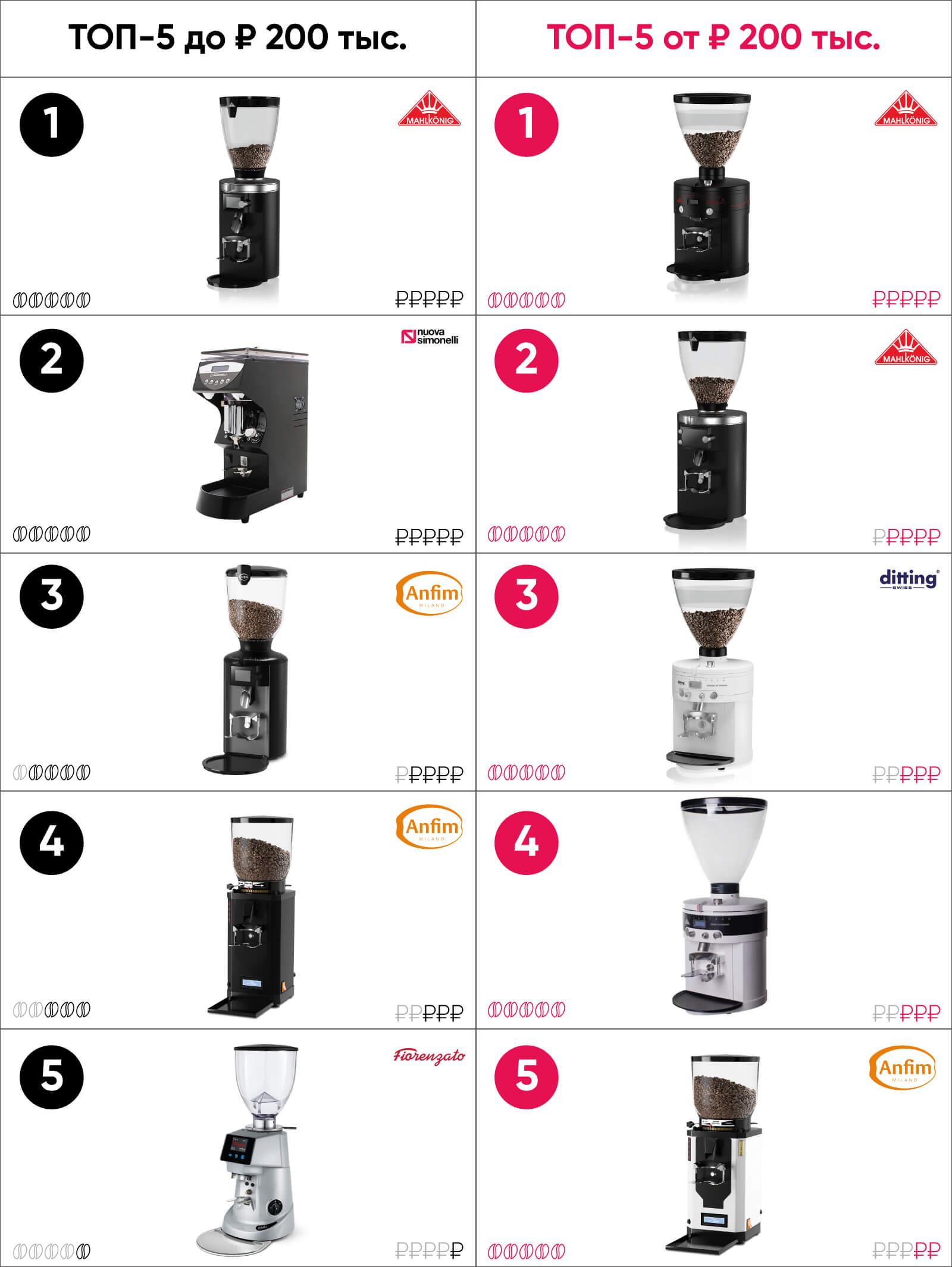 кофемолка эспрессо рейтинг